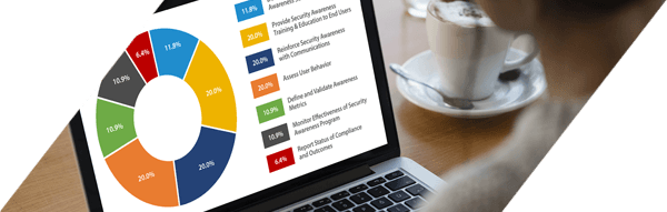 Security Awareness and Culture Professional Certification Exam